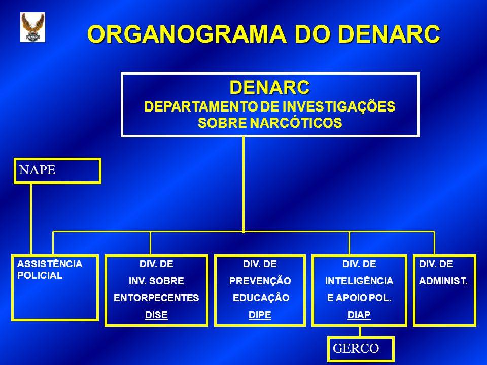 ORGANOGRAMA DO DENARC DENARC DEPARTAMENTO DE INVESTIGAÇÕES SOBRE NARCÓTICOS GERCO ASSISTÊNCIA POLICIAL DIV.