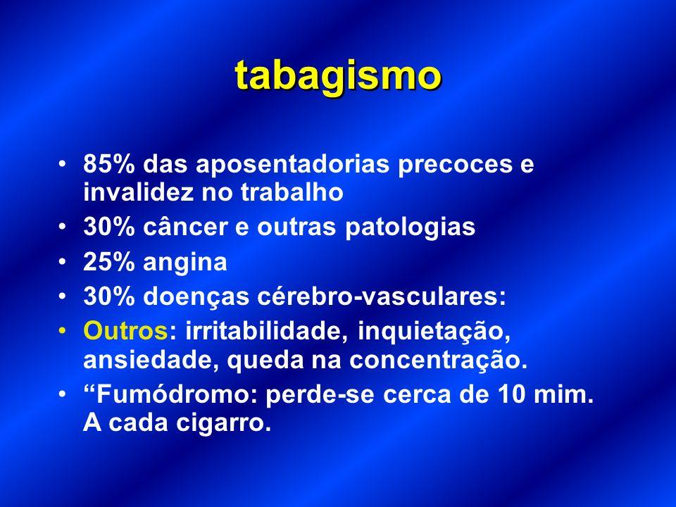 Tabagismo (Cigarros, Charutos e Cachimbos) Considerações sobre o tabagismo Nome Científico: Nicotina Tabacum 4.700 substâncias químicas + 700 Aditivos
