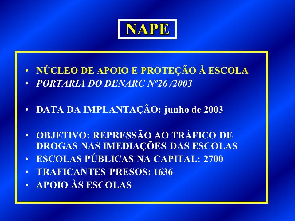 NAPE NÚCLEO DE APOIO E PROTEÇÃO À ESCOLA PORTARIA DO DENARC Nº26 /2003 DATA DA IMPLANTAÇÃO: junho de 2003 OBJETIVO: REPRESSÃO AO TRÁFICO DE DROGAS NAS IMEDIAÇÕES DAS ESCOLAS ESCOLAS PÚBLICAS NA CAPITAL: 2700 TRAFICANTES PRESOS: 1636 APOIO ÀS ESCOLAS