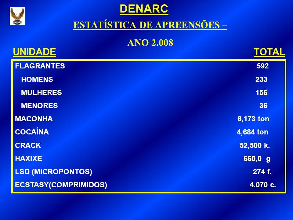 NAPE NÚCLEO DE APOIO E PROTEÇÃO À ESCOLA PORTARIA DO DENARC Nº26 /2003 DATA DA IMPLANTAÇÃO: junho de 2003 OBJETIVO: REPRESSÃO AO TRÁFICO DE DROGAS NAS