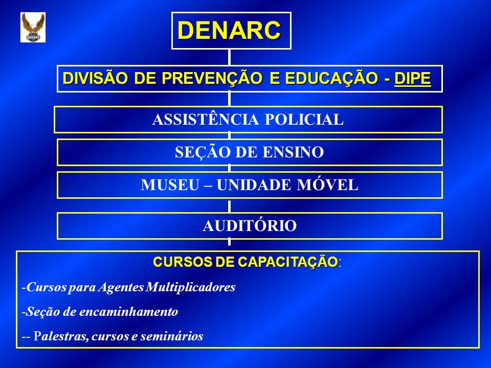 DENARC DIVISÃO DE PREVENÇÃO E EDUCAÇÃO - DIPE ASSISTÊNCIA POLICIAL SEÇÃO DE ENSINO MUSEU – UNIDADE MÓVEL AUDITÓRIO CURSOS DE CAPACITAÇÃO CURSOS DE CAPACITAÇÃO: -Cursos para Agentes Multiplicadores -Seção de encaminhamento -- Palestras, cursos e seminários