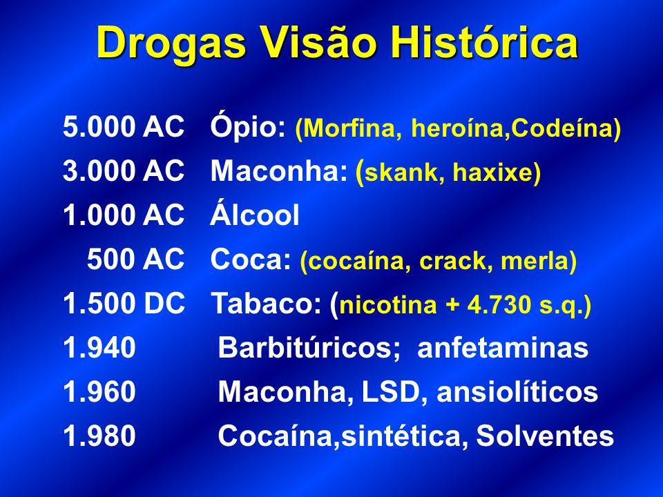 Drogas Visão Histórica 5.000 AC Ópio: (Morfina, heroína,Codeína) 3.000 AC Maconha: ( skank, haxixe) 1.000 AC Álcool 500 AC Coca: (cocaína, crack, merla) 1.500 DC Tabaco: ( nicotina + 4.730 s.q.) 1.940 Barbitúricos; anfetaminas 1.960 Maconha, LSD, ansiolíticos 1.980 Cocaína,sintética, Solventes