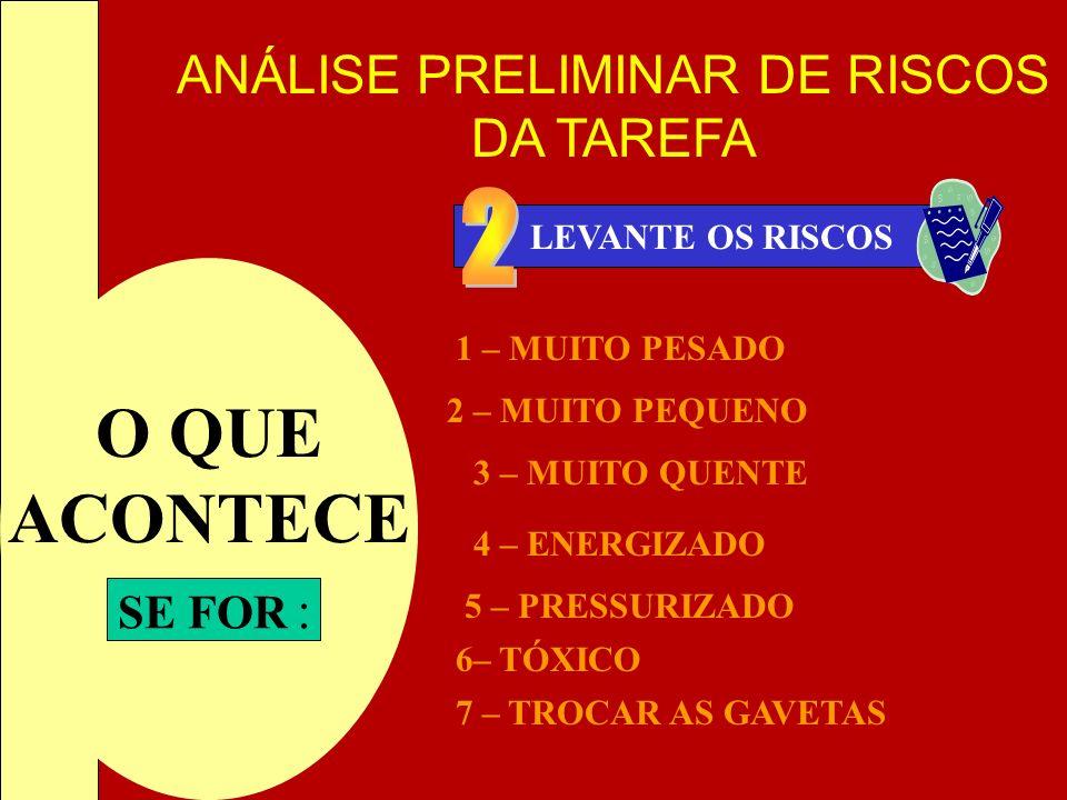ANÁLISE PRELIMINAR DE RISCOS DA TAREFA LEVANTE OS RISCOS O QUE ACONTECE SE FOR : 1 – MUITO PESADO 2 – MUITO PEQUENO 3 – MUITO QUENTE 4 – ENERGIZADO 5