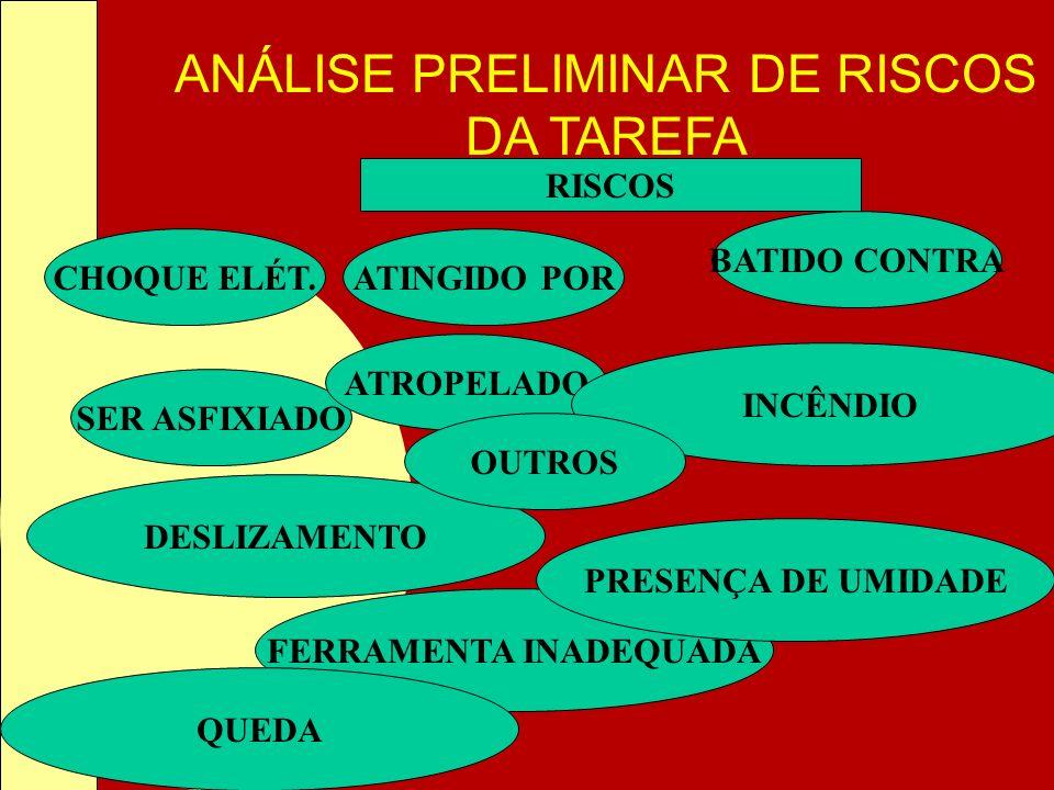 ANÁLISE PRELIMINAR DE RISCOS DA TAREFA SER ASFIXIADO ATROPELADO ATINGIDO POR BATIDO CONTRA CHOQUE ELÉT. FERRAMENTA INADEQUADA PRESENÇA DE UMIDADE DESL