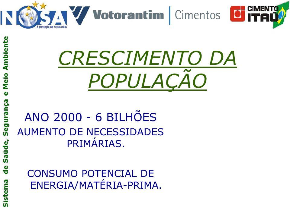 Sistema de Saúde, Segurança e Meio Ambiente CRESCIMENTO DA POPULAÇÃO ANO 2000 - 6 BILHÕES AUMENTO DE NECESSIDADES PRIMÁRIAS.