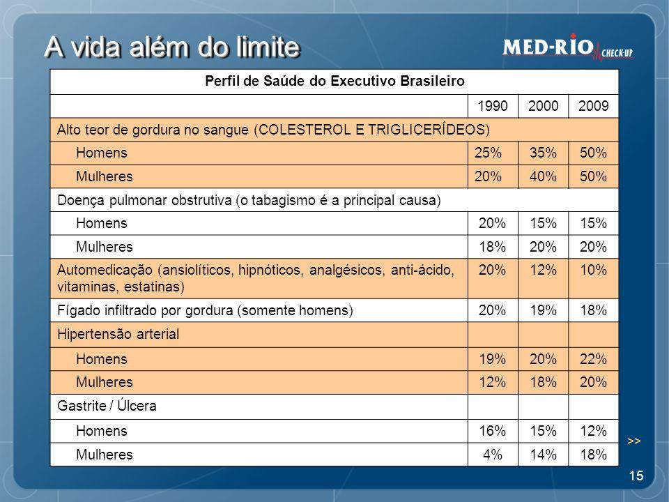 15 A vida além do limite Perfil de Saúde do Executivo Brasileiro 199020002009 Alto teor de gordura no sangue (COLESTEROL E TRIGLICERÍDEOS) Homens25%35%50% Mulheres20%40%50% Doença pulmonar obstrutiva (o tabagismo é a principal causa) Homens20%15% Mulheres18%20% Automedicação (ansiolíticos, hipnóticos, analgésicos, anti-ácido, vitaminas, estatinas) 20%12%10% Fígado infiltrado por gordura (somente homens)20%19%18% Hipertensão arterial Homens19%20%22% Mulheres12%18%20% Gastrite / Úlcera Homens16%15%12% Mulheres4%14%18% >>