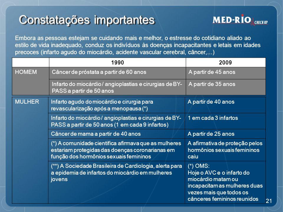 21 Constatações importantes 19902009 HOMEMCâncer de próstata a partir de 60 anosA partir de 45 anos Infarto do miocárdio / angioplastias e cirurgias de BY- PASS a partir de 50 anos A partir de 35 anos MULHERInfarto agudo do miocárdio e cirurgia para revascularização após a menopausa (*) A partir de 40 anos Infarto do miocárdio / angioplastias e cirurgias de BY- PASS a partir de 50 anos (1 em cada 9 infartos) 1 em cada 3 infartos Câncer de mama a partir de 40 anosA partir de 25 anos (*) A comunidade cientifica afirmava que as mulheres estariam protegidas das doenças coronarianas em função dos hormônios sexuais femininos A afirmativa de proteção pelos hormônios sexuais femininos caiu (**) A Sociedade Brasileira de Cardiologia, alerta para a epidemia de infartos do miocárdio em mulheres jovens (*) OMS: Hoje o AVC e o infarto do miocárdio matam ou incapacitam as mulheres duas vezes mais que todos os cânceres femininos reunidos Embora as pessoas estejam se cuidando mais e melhor, o estresse do cotidiano aliado ao estilo de vida inadequado, conduz os indivíduos às doenças incapacitantes e letais em idades precoces (infarto agudo do miocárdio, acidente vascular cerebral, câncer,...)