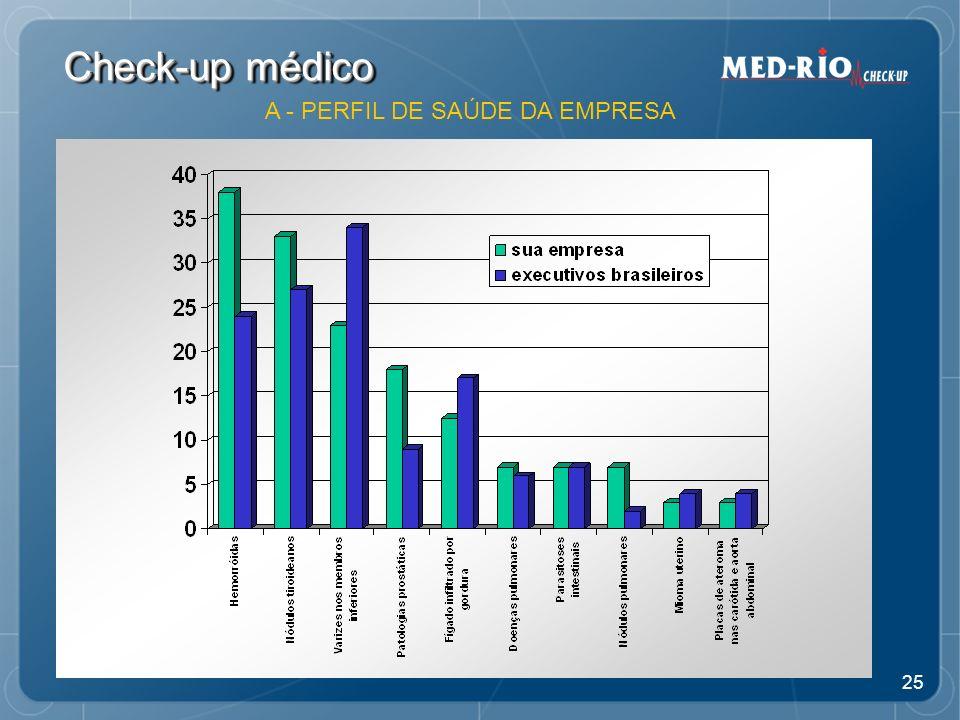 25 Check-up médico A - PERFIL DE SAÚDE DA EMPRESA