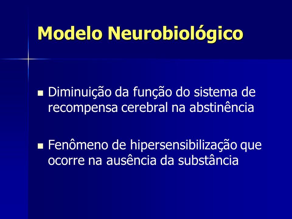 Modelo Neurobiológico Diminuição da função do sistema de recompensa cerebral na abstinência Fenômeno de hipersensibilização que ocorre na ausência da