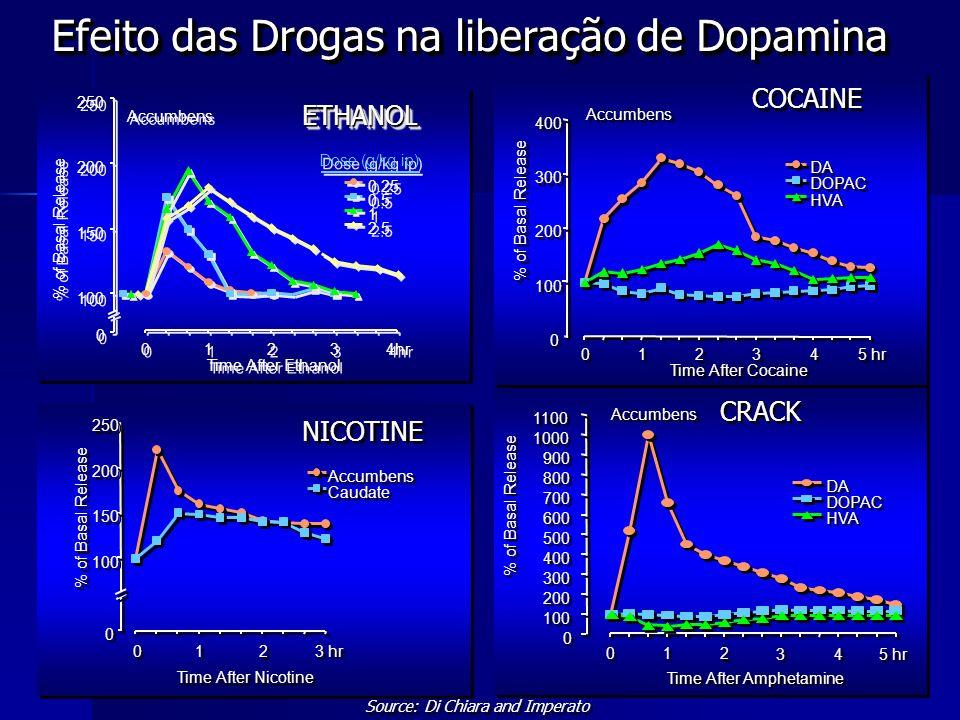 0 0 100 200 300 400 500 600 700 800 900 1000 1100 0 0 1 1 2 2 3 3 4 4 5 hr Time After Amphetamine % of Basal Release DA DOPAC HVA Accumbens CRACK 0 0