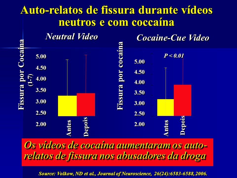 Auto-relatos de fissura durante vídeos neutros e com coccaína 2.00 2.50 3.00 3.50 4.00 4.50 5.00 Fissura por cocaína P < 0.01 Antes Depois Os vídeos d