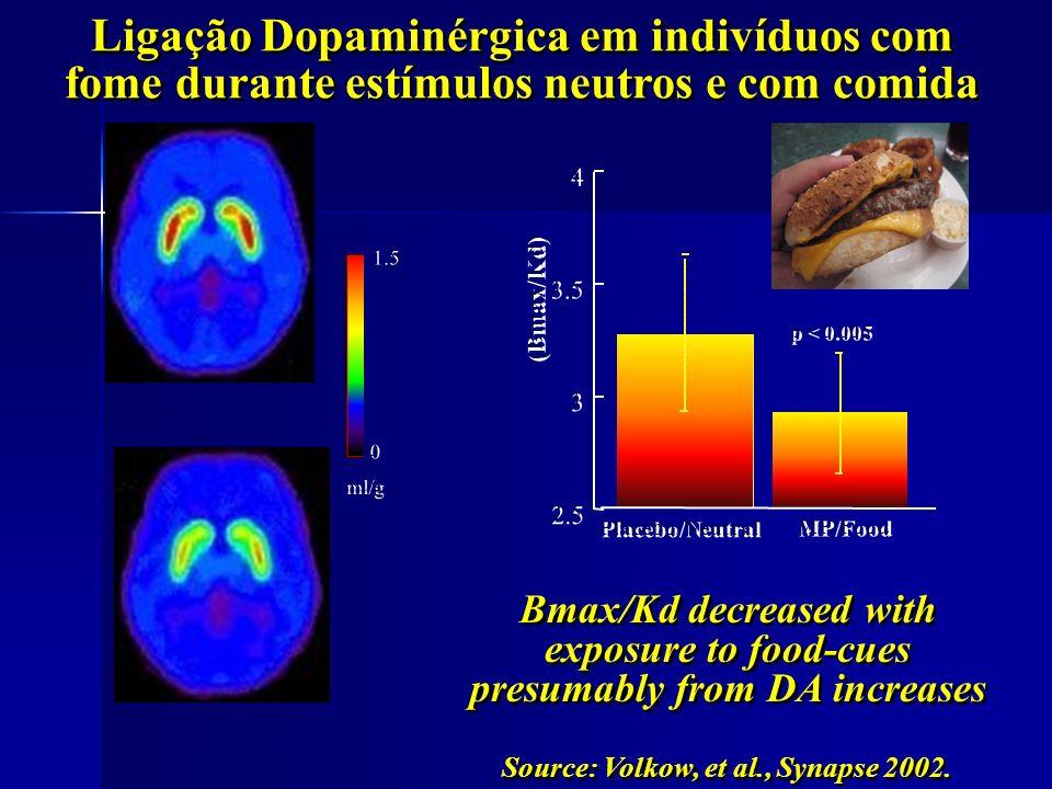 Bmax/Kd decreased with exposure to food-cues presumably from DA increases Neutral Food Cue Ligação Dopaminérgica em indivíduos com fome durante estímu