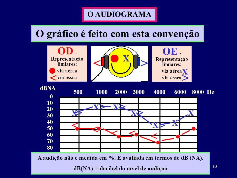 10 O AUDIOGRAMA O gráfico é feito com esta convenção X <> OD - Representação limiares: via aérea via óssea OE - Representação limiares: via aérea via