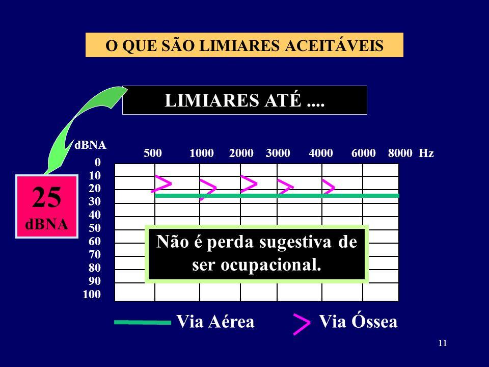11 LIMIARES ATÉ.... 0 10 20 30 40 50 60 70 80 90 100 dBNA 500 1000 2000 3000 4000 6000 8000 Hz 25 dBNA Não é perda sugestiva de ser ocupacional. Via A