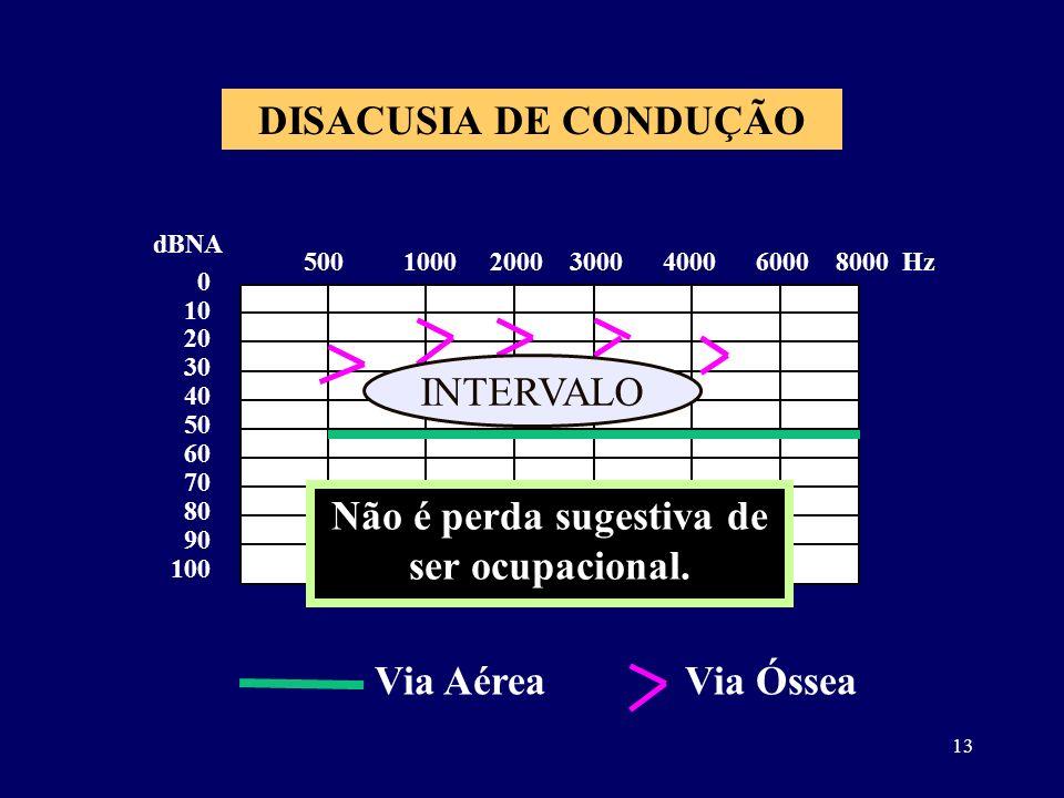 13 DISACUSIA DE CONDUÇÃO 0 10 20 30 40 50 60 70 80 90 100 dBNA 500 1000 2000 3000 4000 6000 8000 Hz Não é perda sugestiva de ser ocupacional. INTERVAL
