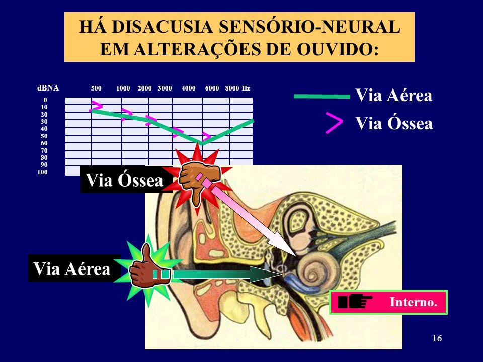 16 HÁ DISACUSIA SENSÓRIO-NEURAL EM ALTERAÇÕES DE OUVIDO: 0 10 20 30 40 50 60 70 80 90 100 dBNA 500 1000 2000 3000 4000 6000 8000 Hz Via Aérea Via Ósse