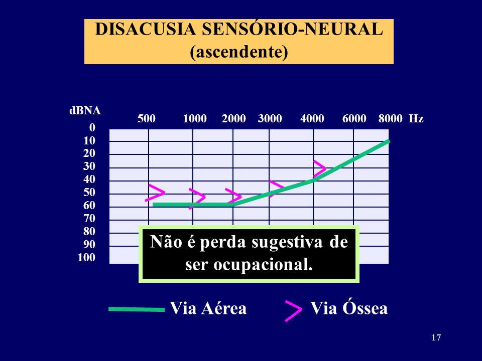 17 DISACUSIA SENSÓRIO-NEURAL (ascendente) 0 10 20 30 40 50 60 70 80 90 100 dBNA 500 1000 2000 3000 4000 6000 8000 Hz Não é perda sugestiva de ser ocup
