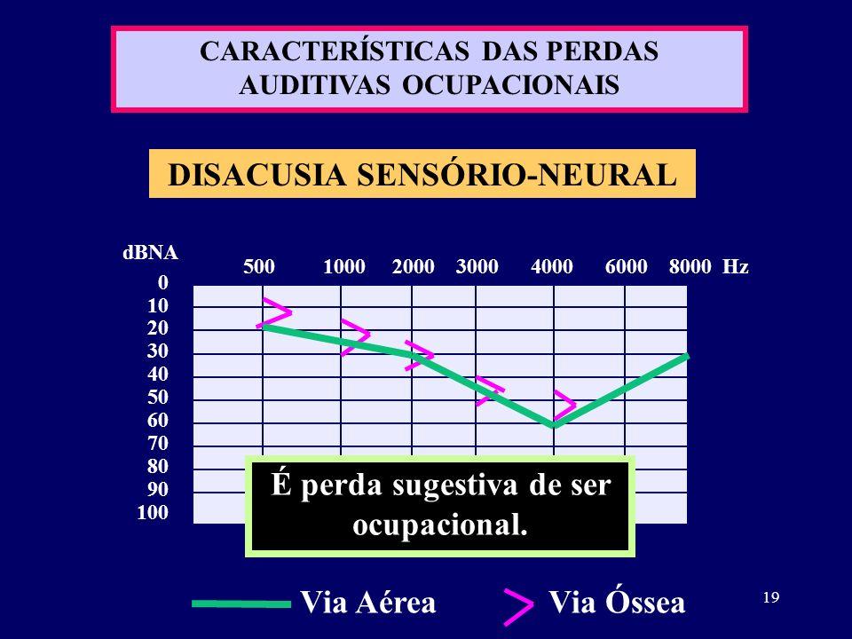 19 DISACUSIA SENSÓRIO-NEURAL 0 10 20 30 40 50 60 70 80 90 100 dBNA 500 1000 2000 3000 4000 6000 8000 Hz É perda sugestiva de ser ocupacional. Via Aére