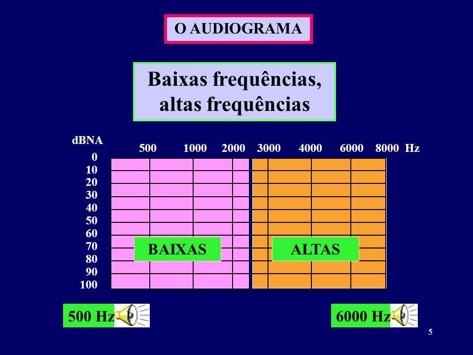 5 O AUDIOGRAMA 0 10 20 30 40 50 60 70 80 90 100 dBNA 500 1000 2000 3000 4000 6000 8000 Hz Baixas frequências, altas frequências BAIXASALTAS 500 Hz6000
