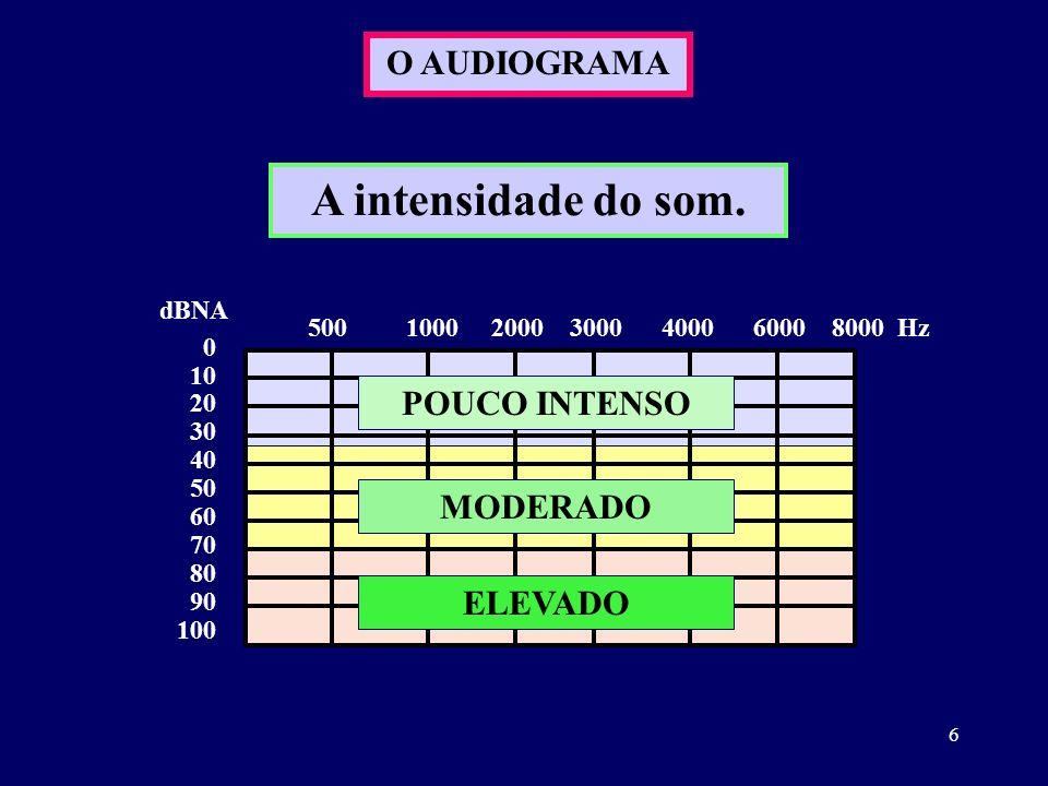 6 O AUDIOGRAMA 0 10 20 30 40 50 60 70 80 90 100 dBNA 500 1000 2000 3000 4000 6000 8000 Hz A intensidade do som. POUCO INTENSO MODERADO ELEVADO