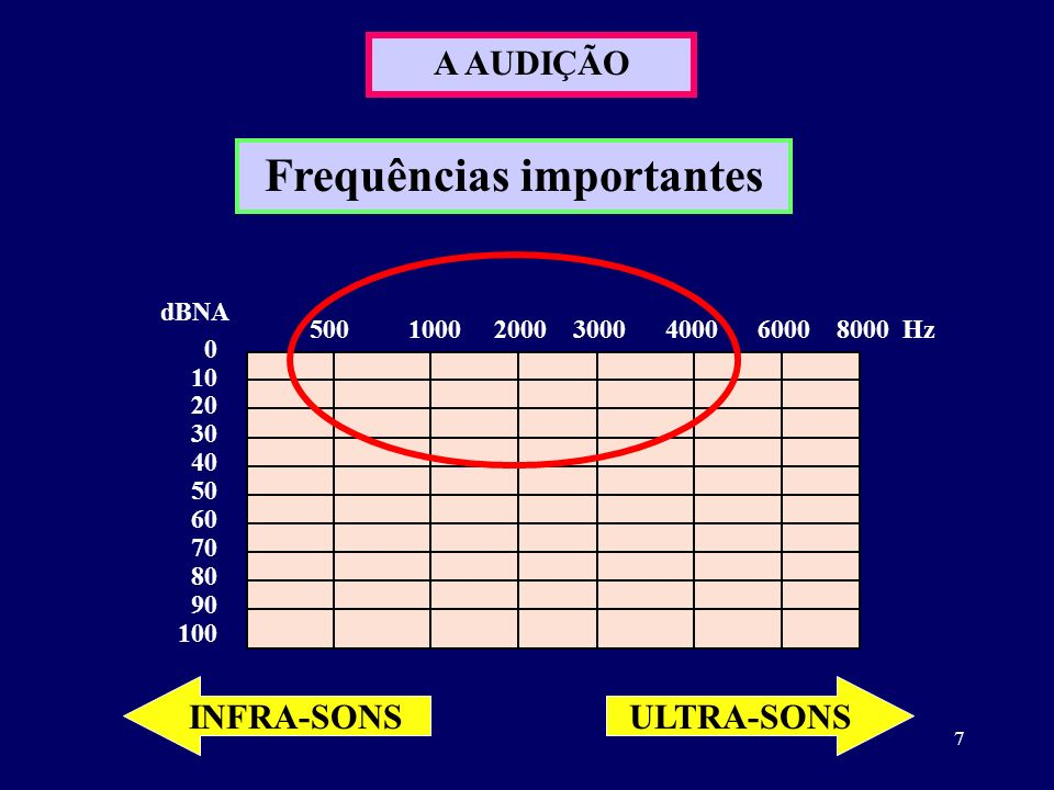 8 O AUDIOGRAMA O gráfico é feito com esta convenção: X <> 0 10 20 30 40 50 60 70 80 90 100 dBNA 500 1000 2000 3000 4000 6000 8000 Hz X X X X X XX OD - Representação limiares: via aérea OE - Representação limiares: via aérea X