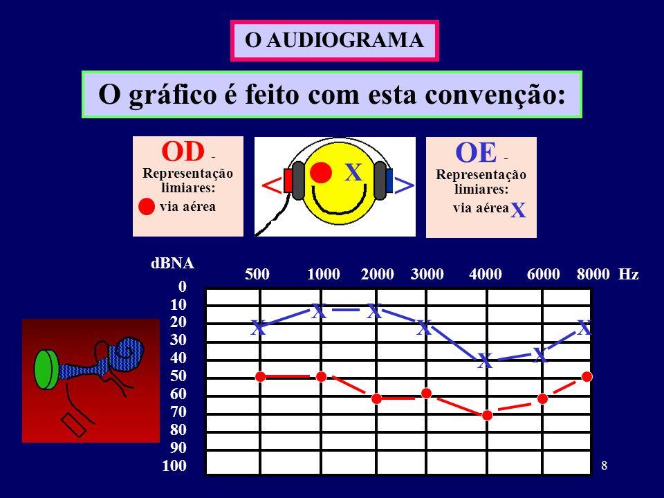 8 O AUDIOGRAMA O gráfico é feito com esta convenção: X <> 0 10 20 30 40 50 60 70 80 90 100 dBNA 500 1000 2000 3000 4000 6000 8000 Hz X X X X X XX OD -