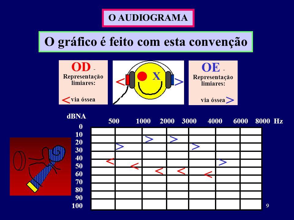10 O AUDIOGRAMA O gráfico é feito com esta convenção X <> OD - Representação limiares: via aérea via óssea OE - Representação limiares: via aérea via óssea X >< 0 10 20 30 40 50 60 70 80 90 100 dBNA 500 1000 2000 3000 4000 6000 8000 Hz > > > > > X X X X XX X < < << < A audição não é medida em %.