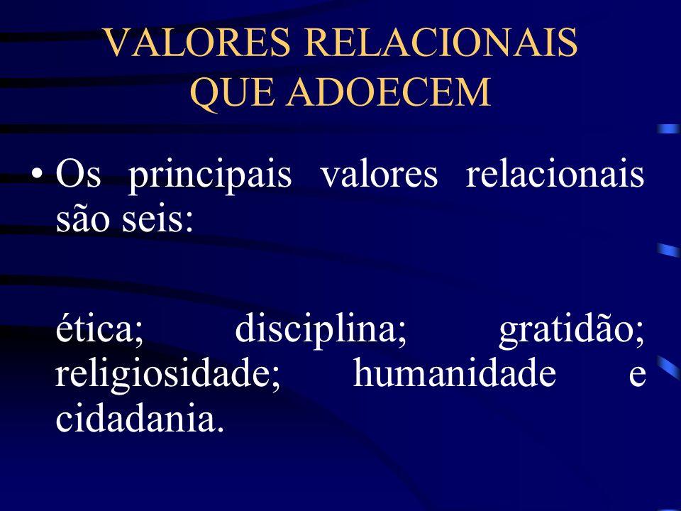 VALORES RELACIONAIS QUE ADOECEM Os principais valores relacionais são seis: ética; disciplina; gratidão; religiosidade; humanidade e cidadania.