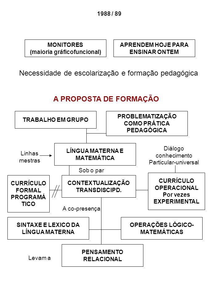 1988 / 89 MONITORES (maioria gráficofuncional) APRENDEM HOJE PARA ENSINAR ONTEM Necessidade de escolarização e formação pedagógica A PROPOSTA DE FORMA