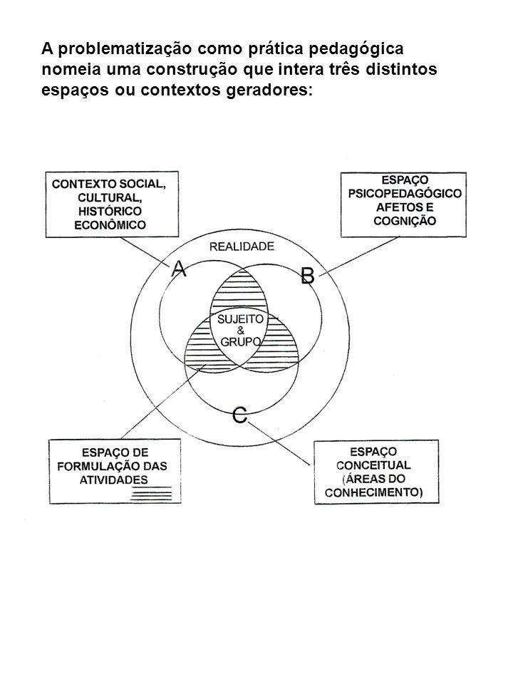 A problematização como prática pedagógica nomeia uma construção que intera três distintos espaços ou contextos geradores: