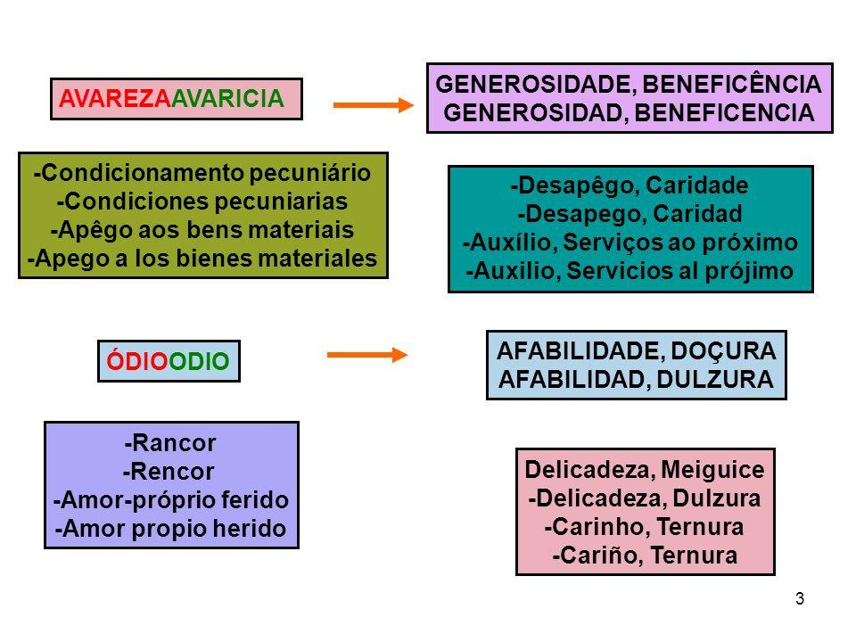 3 AVAREZAAVARICIA GENEROSIDADE, BENEFICÊNCIA GENEROSIDAD, BENEFICENCIA -Condicionamento pecuniário -Condiciones pecuniarias -Apêgo aos bens materiais