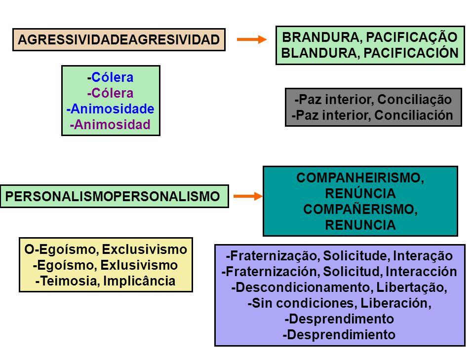 5 AGRESSIVIDADEAGRESIVIDAD BRANDURA, PACIFICAÇÃO BLANDURA, PACIFICACIÓN -Cólera -Animosidade -Animosidad -Paz interior, Conciliação -Paz interior, Con