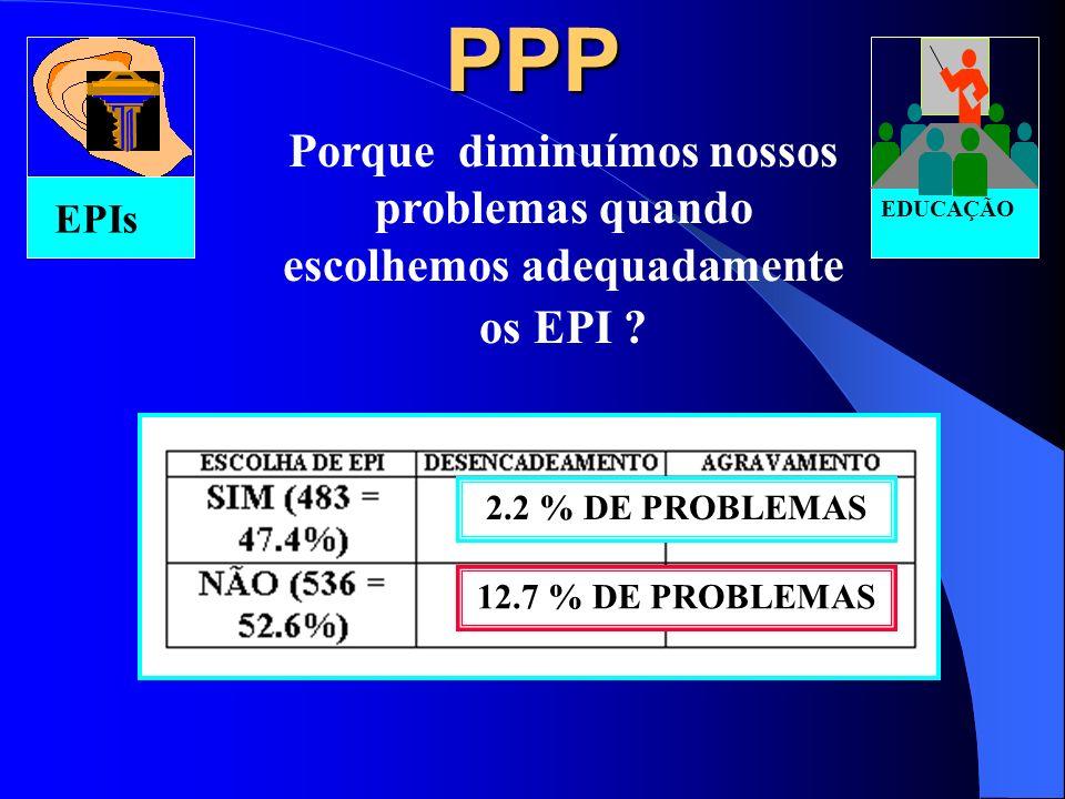 PPP Porque melhorar as condições de escolha adequada, uso, reposição e treinamento para o uso do EPI e iniciar as medidas coletivas? XX XX XX XX EPIs
