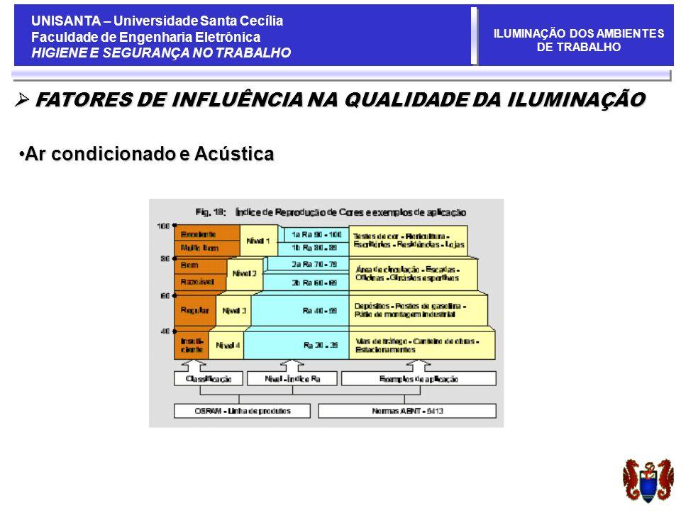 UNISANTA – Universidade Santa Cecília Faculdade de Engenharia Eletrônica HIGIENE E SEGURANÇA NO TRABALHO ILUMINAÇÃO DOS AMBIENTES DE TRABALHO FATORES DE INFLUÊNCIA NA QUALIDADE DA ILUMINAÇÃO FATORES DE INFLUÊNCIA NA QUALIDADE DA ILUMINAÇÃO Ar condicionado e AcústicaAr condicionado e Acústica