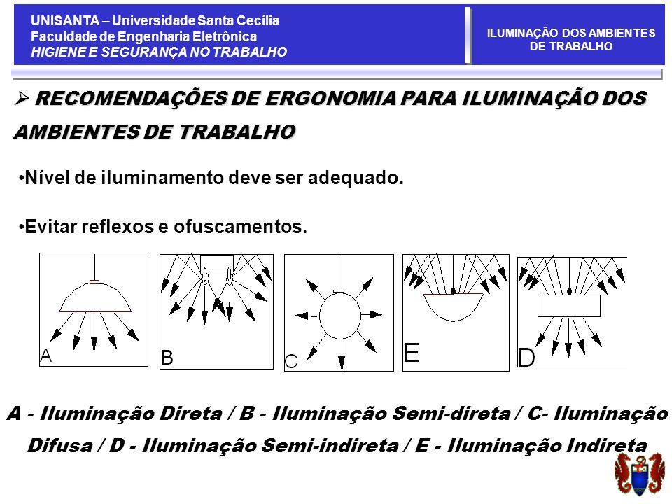 UNISANTA – Universidade Santa Cecília Faculdade de Engenharia Eletrônica HIGIENE E SEGURANÇA NO TRABALHO ILUMINAÇÃO DOS AMBIENTES DE TRABALHO RECOMENDAÇÕES DE ERGONOMIA PARA ILUMINAÇÃO DOS RECOMENDAÇÕES DE ERGONOMIA PARA ILUMINAÇÃO DOS AMBIENTES DE TRABALHO Nível de iluminamento deve ser adequado.