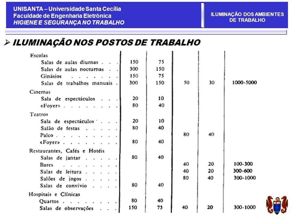 UNISANTA – Universidade Santa Cecília Faculdade de Engenharia Eletrônica HIGIENE E SEGURANÇA NO TRABALHO ILUMINAÇÃO DOS AMBIENTES DE TRABALHO ILUMINAÇÃO NOS POSTOS DE TRABALHO ILUMINAÇÃO NOS POSTOS DE TRABALHO