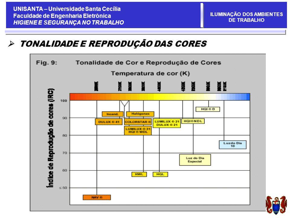 UNISANTA – Universidade Santa Cecília Faculdade de Engenharia Eletrônica HIGIENE E SEGURANÇA NO TRABALHO ILUMINAÇÃO DOS AMBIENTES DE TRABALHO TONALIDADE E REPRODUÇÃO DAS CORES TONALIDADE E REPRODUÇÃO DAS CORES