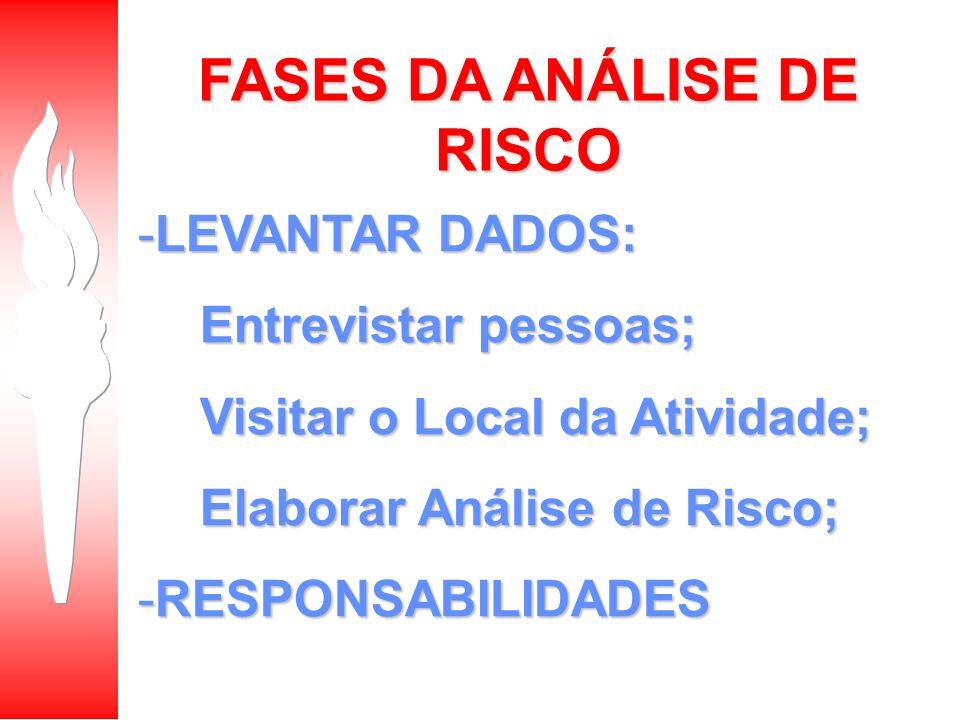 FASES DA ANÁLISE DE RISCO -LEVANTAR DADOS: Entrevistar pessoas; Entrevistar pessoas; Visitar o Local da Atividade; Visitar o Local da Atividade; Elabo