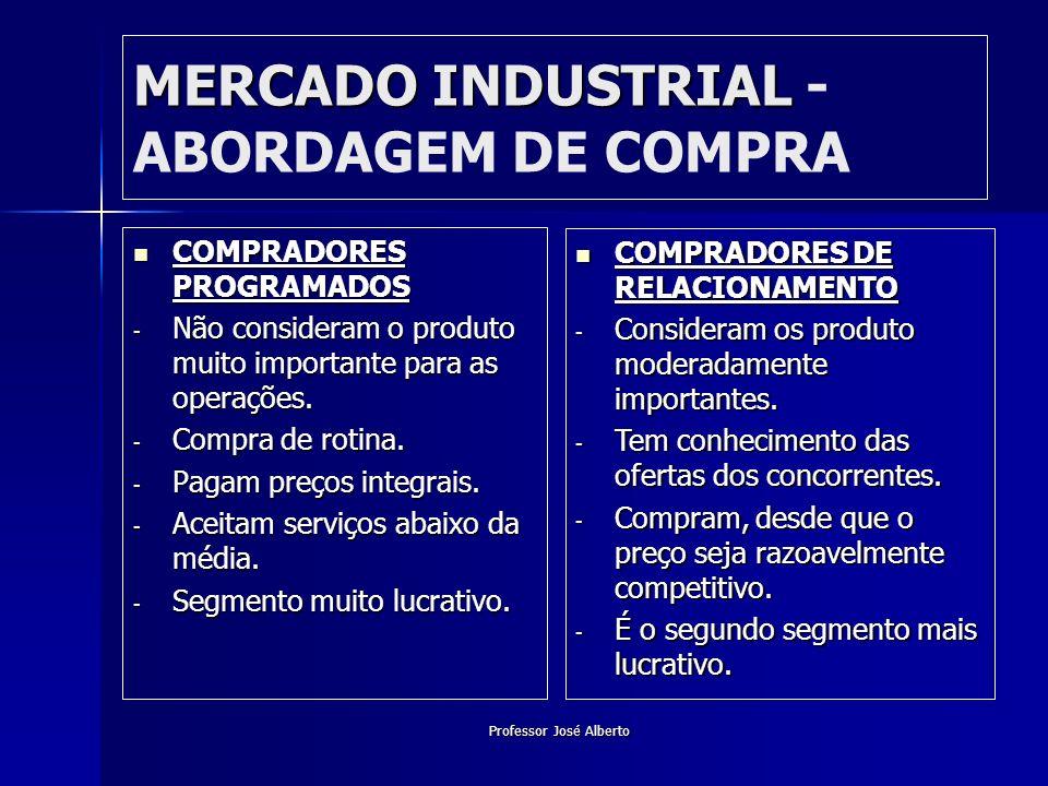 Professor José Alberto MERCADO INDUSTRIAL MERCADO INDUSTRIAL - ABORDAGEM DE COMPRA COMPRADORES PROGRAMADOS COMPRADORES PROGRAMADOS - Não consideram o
