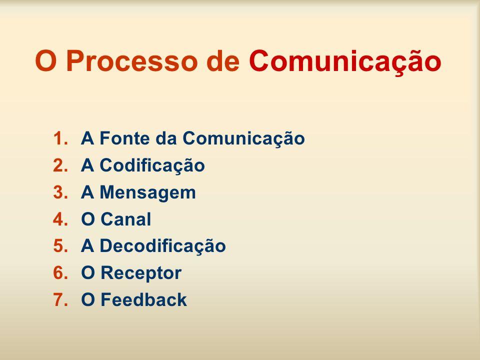 O Processo de Comunicação 1.A Fonte da Comunicação 2.A Codificação 3.A Mensagem 4.O Canal 5.A Decodificação 6.O Receptor 7.O Feedback