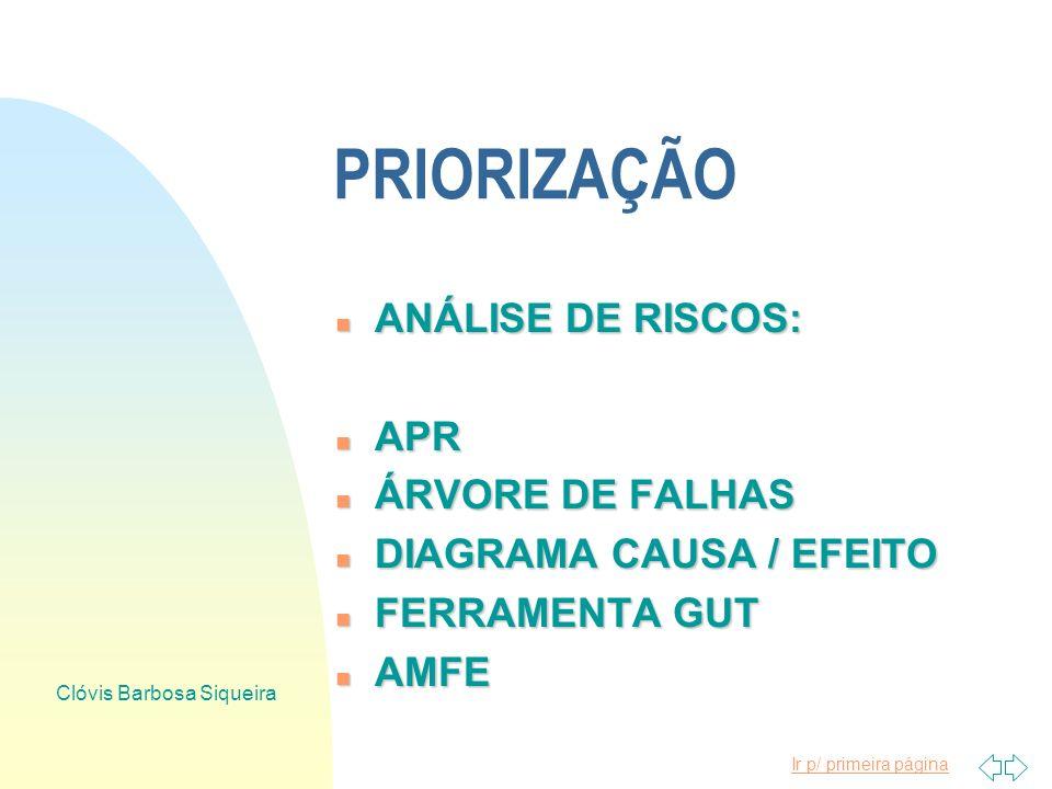 Ir p/ primeira página Clóvis Barbosa Siqueira PRIORIZAÇÃO n RISCOS: n EMERGÊNCIAIS n CRÍTICOS n MARGINAIS n DESPREZÍVEIS