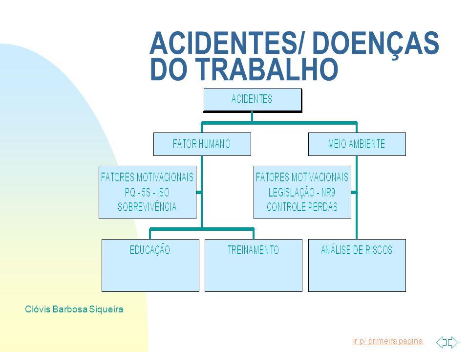 Ir p/ primeira página Clóvis Barbosa Siqueira MOTIVAÇÃO PARA AS AÇÕES n QUALIDADE DE VIDA NO TRABALHO n SOBREVIVÊNCIA DA ORGANIZAÇÃO