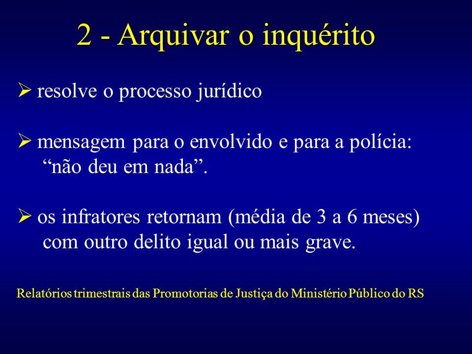 2 - Arquivar o inquérito 2 - Arquivar o inquérito resolve o processo jurídico mensagem para o envolvido e para a polícia: não deu em nada. os infrator