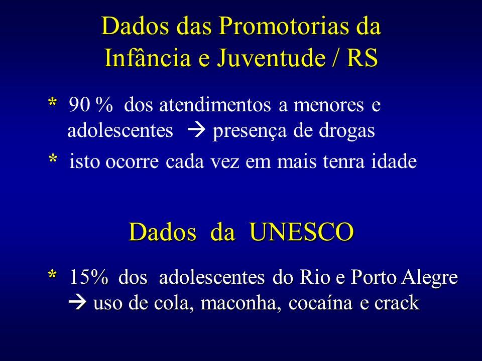 Dados das Promotorias da Infância e Juventude / RS * * 90 % dos atendimentos a menores e adolescentes presença de drogas * isto ocorre cada vez em mai