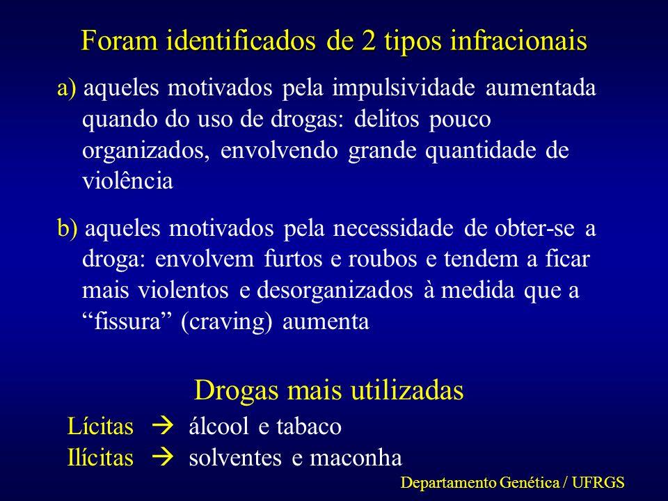 Foram identificados de 2 tipos infracionais a) aqueles motivados pela impulsividade aumentada quando do uso de drogas: delitos pouco organizados, envo