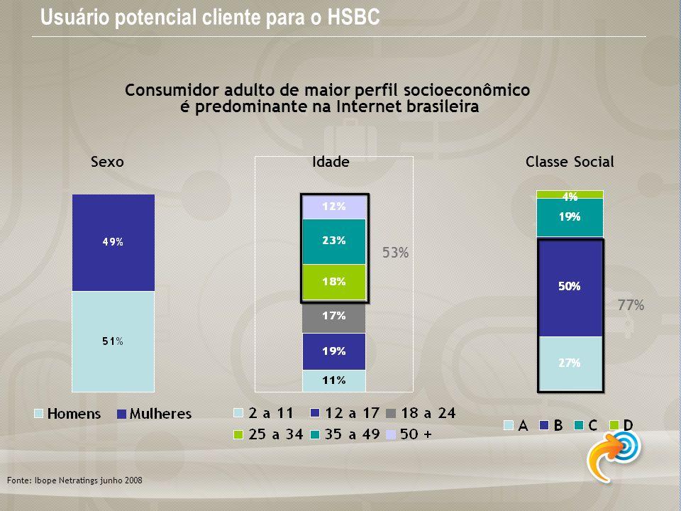 Usuário potencial cliente para o HSBC Sexo IdadeClasse Social 53% 77% Fonte: Ibope Netratings junho 2008 Consumidor adulto de maior perfil socioeconôm