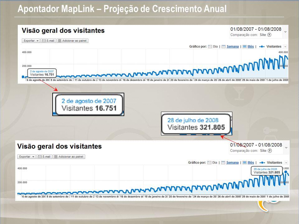 Apontador MapLink – Projeção de Crescimento Anual