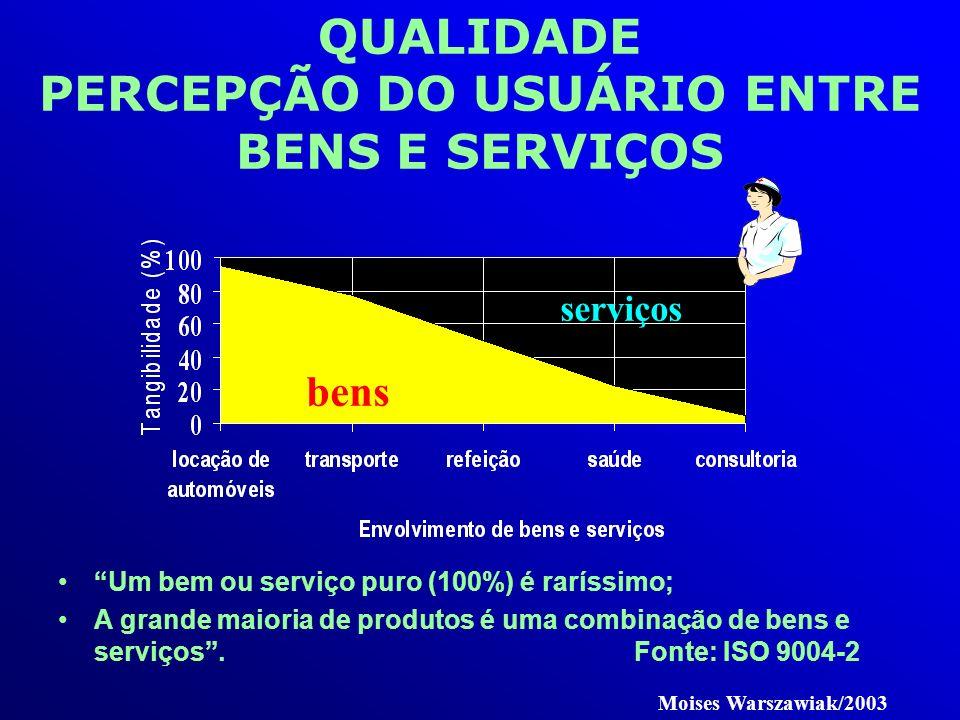 QUALIDADE PERCEPÇÃO DO USUÁRIO ENTRE BENS E SERVIÇOS Um bem ou serviço puro (100%) é raríssimo; A grande maioria de produtos é uma combinação de bens