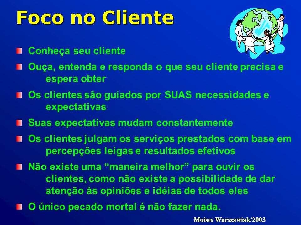 Foco no Cliente Conheça seu cliente Ouça, entenda e responda o que seu cliente precisa e espera obter Os clientes são guiados por SUAS necessidades e