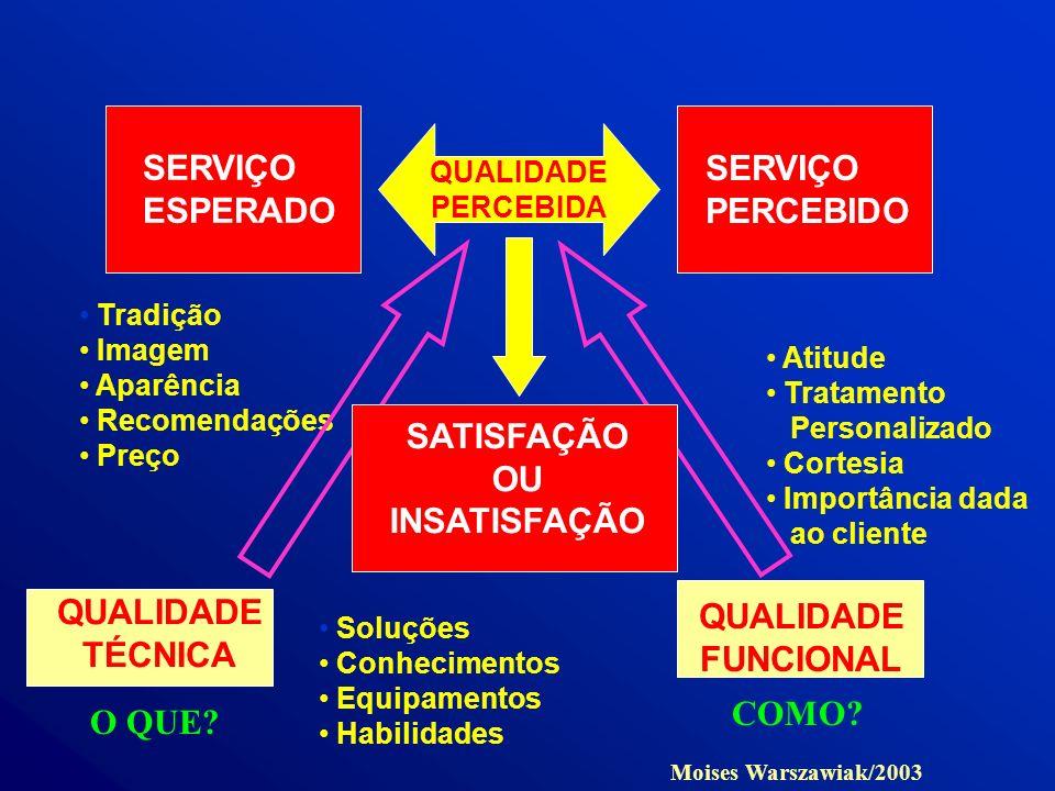 QUALIDADE PERCEBIDA SERVIÇO ESPERADO SERVIÇO PERCEBIDO QUALIDADE TÉCNICA QUALIDADE FUNCIONAL Tradição Imagem Aparência Recomendações Preço Soluções Co